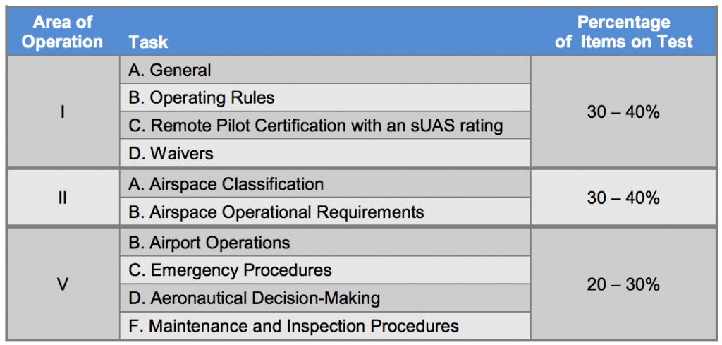 part 107 recurrent testing process for drone certification