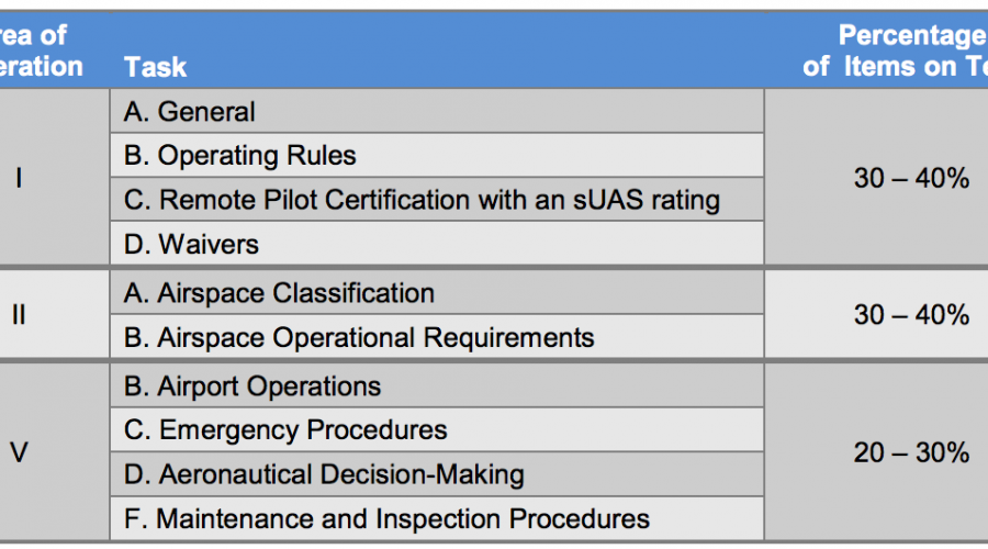 FAA Announces Details on Part 107 Recurrent Knowledge Testing Process for U.S. Commercial Drone Pilots